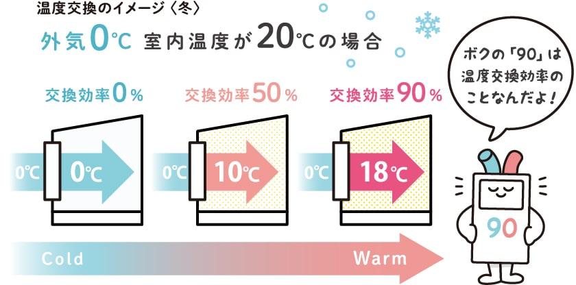 ロスガードの「90」は温度交換効率のことなんだよ!