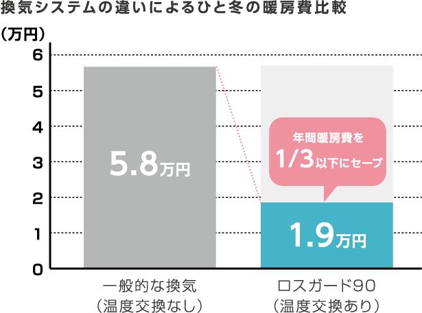 年間暖房費を1/3以下にセーブ