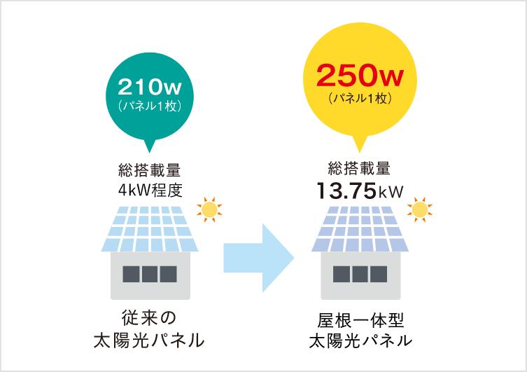 従来の太陽光パネル:210w / 屋根一体型太陽光パネル:250w