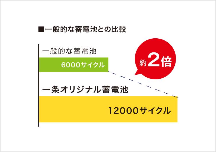 一般的な蓄電池:6000サイクル / 一条オリジナル蓄電池:12000サイクル